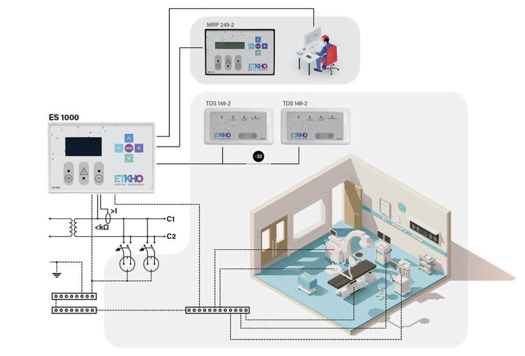 Diagrama de equipos para garantizar la seguridad eléctrica en el quirófano