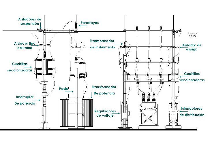 partes de una subestación eléctrica hospitalaria