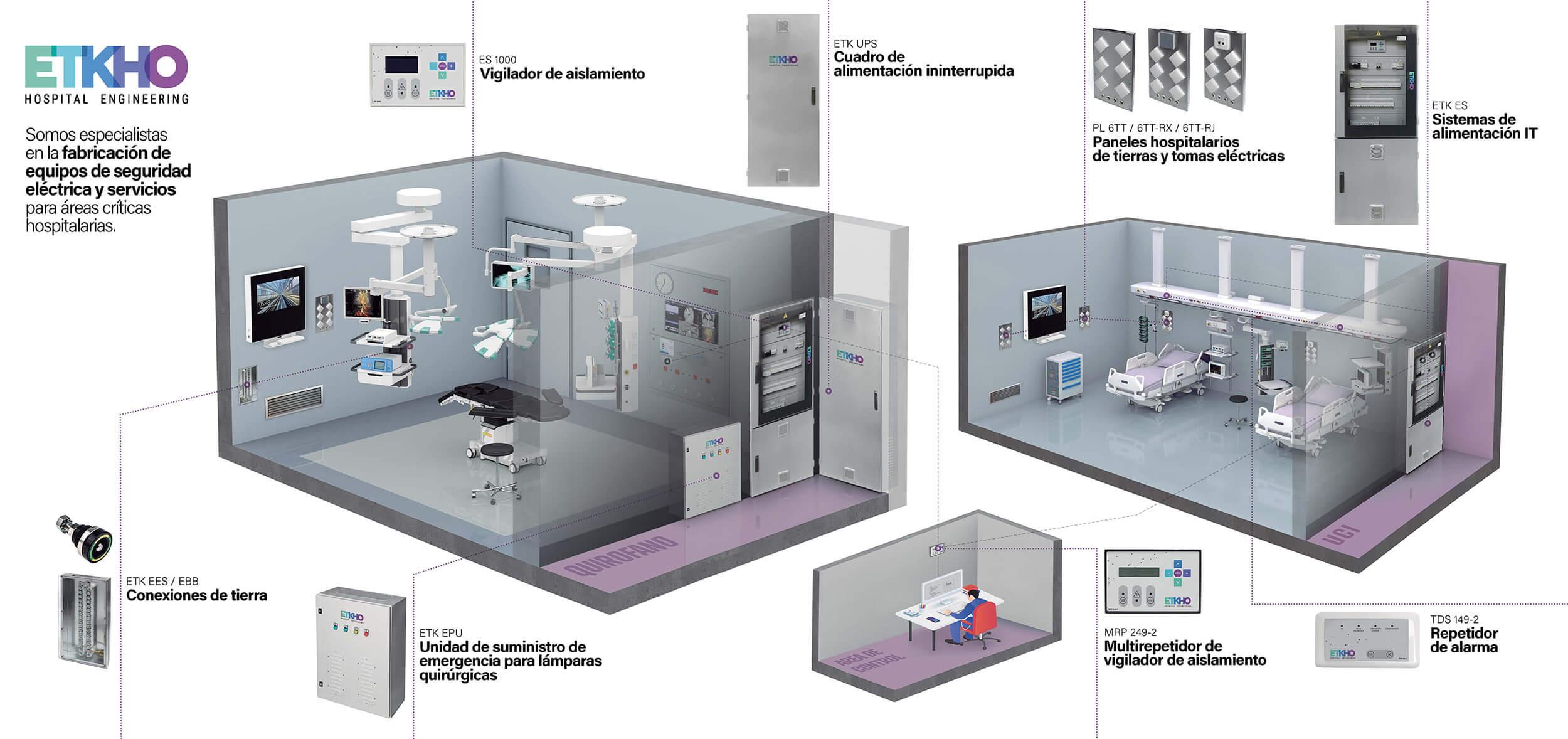 seguridad eléctrica hospitalaria: quirófano y UCI